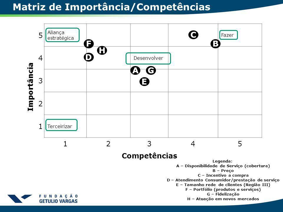 Matriz de Importância/Competências