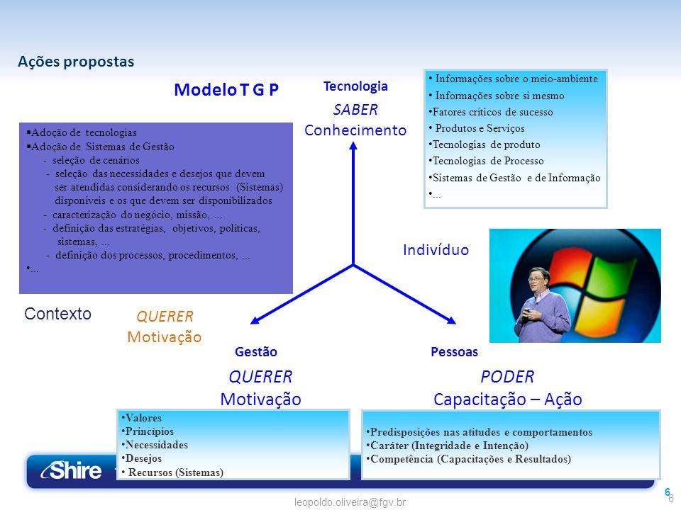 Modelo T G P Gestão QUERER PODER Motivação Capacitação – Ação