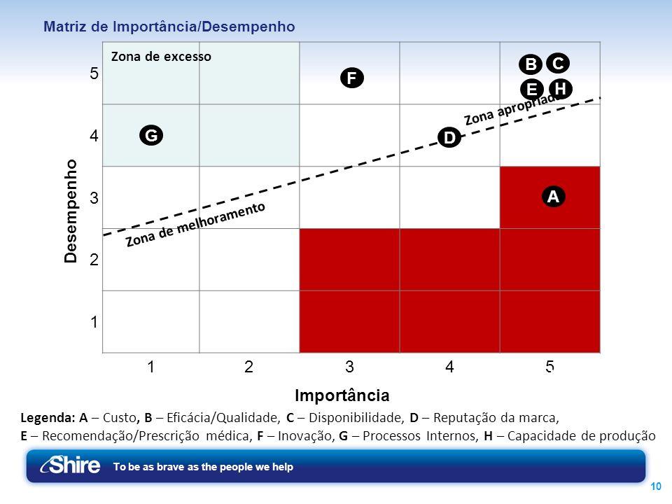 Matriz de Importância/Desempenho