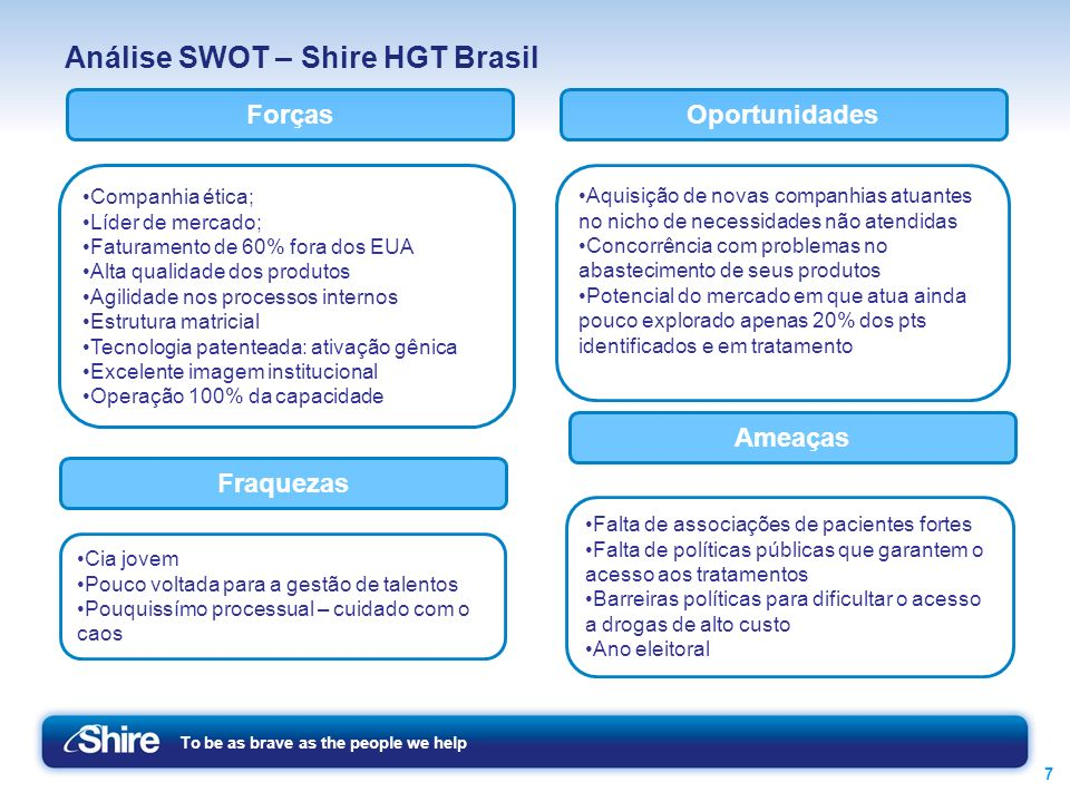 Análise SWOT – Shire HGT Brasil
