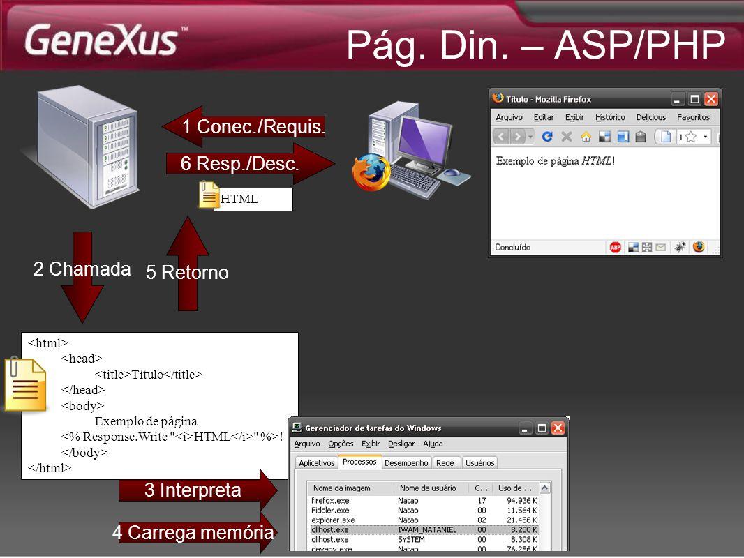 Pág. Din. – ASP/PHP 1 Conec./Requis. 6 Resp./Desc. 5 Retorno 2 Chamada