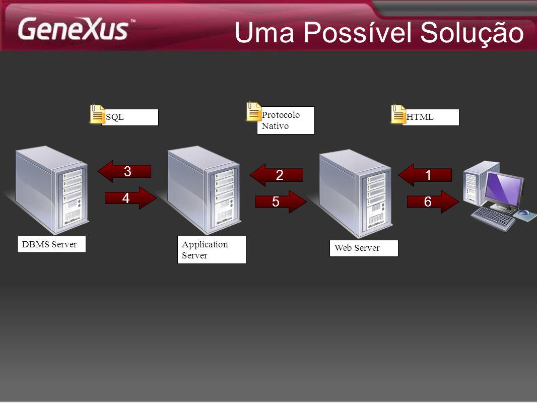 Uma Possível Solução 3 2 1 4 5 6 SQL Protocolo Nativo HTML DBMS Server