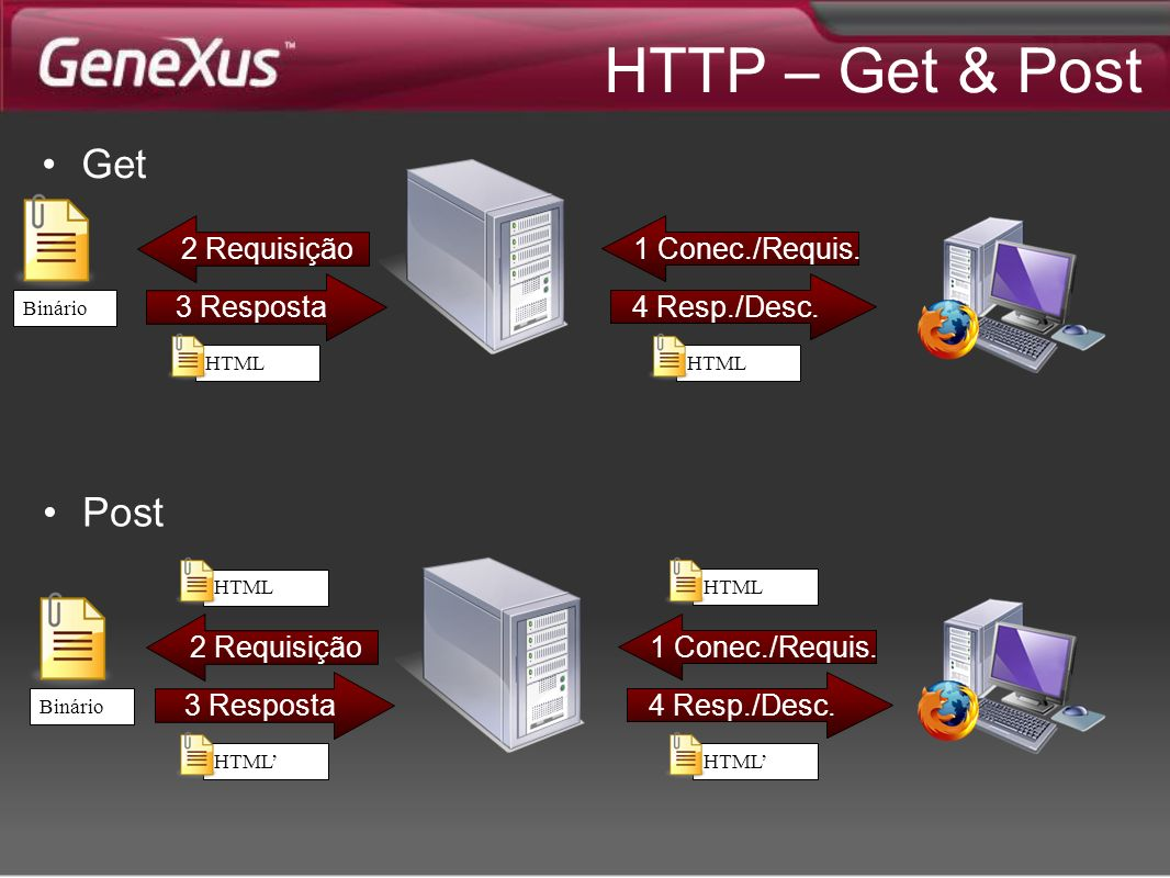 HTTP – Get & Post Get Post 2 Requisição 1 Conec./Requis. 3 Resposta
