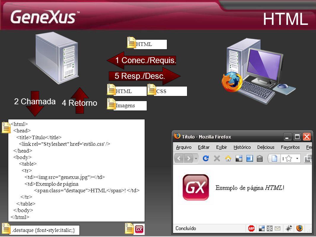 HTML 1 Conec./Requis. 5 Resp./Desc. 4 Retorno 2 Chamada HTML HTML CSS