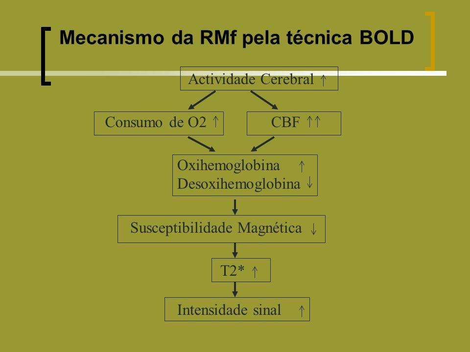 Mecanismo da RMf pela técnica BOLD