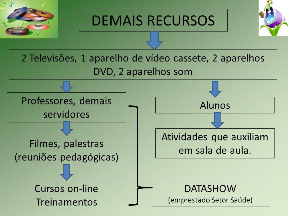 DEMAIS RECURSOS2 Televisões, 1 aparelho de vídeo cassete, 2 aparelhos DVD, 2 aparelhos som. Professores, demais servidores.