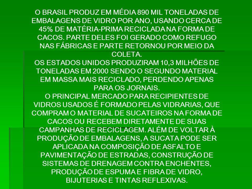 O BRASIL PRODUZ EM MÉDIA 890 MIL TONELADAS DE EMBALAGENS DE VIDRO POR ANO, USANDO CERCA DE 45% DE MATÉRIA-PRIMA RECICLADA NA FORMA DE CACOS. PARTE DELES FOI GERADO COMO REFUGO NAS FÁBRICAS E PARTE RETORNOU POR MEIO DA COLETA.