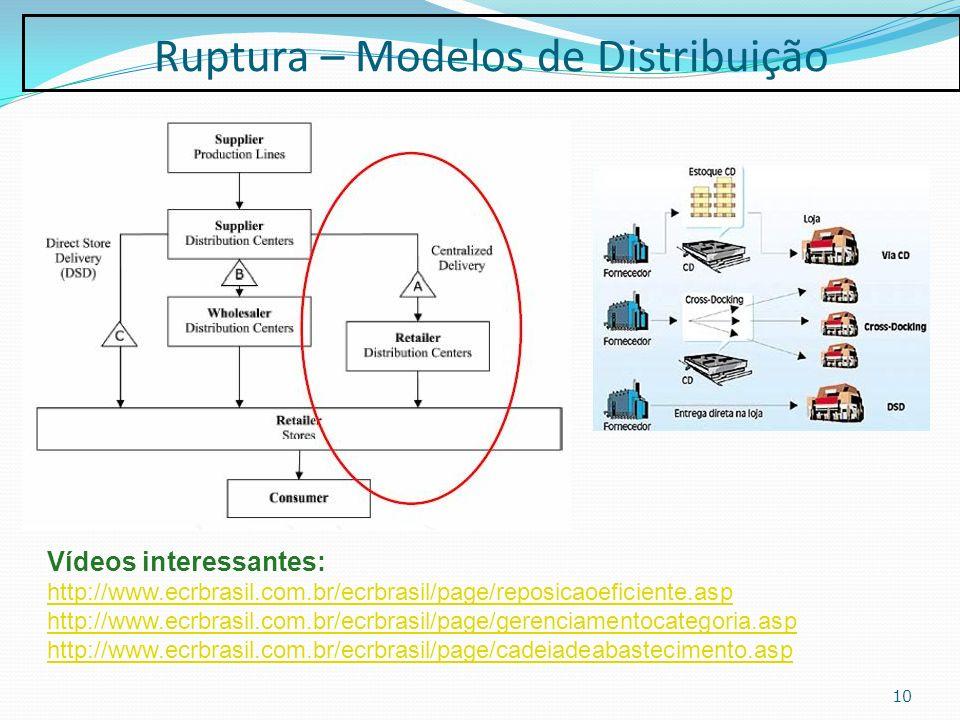 Ruptura – Modelos de Distribuição