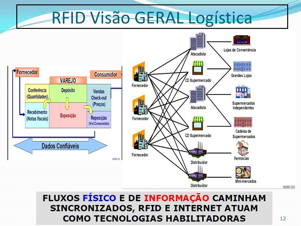 RFID Visão GERAL Logística