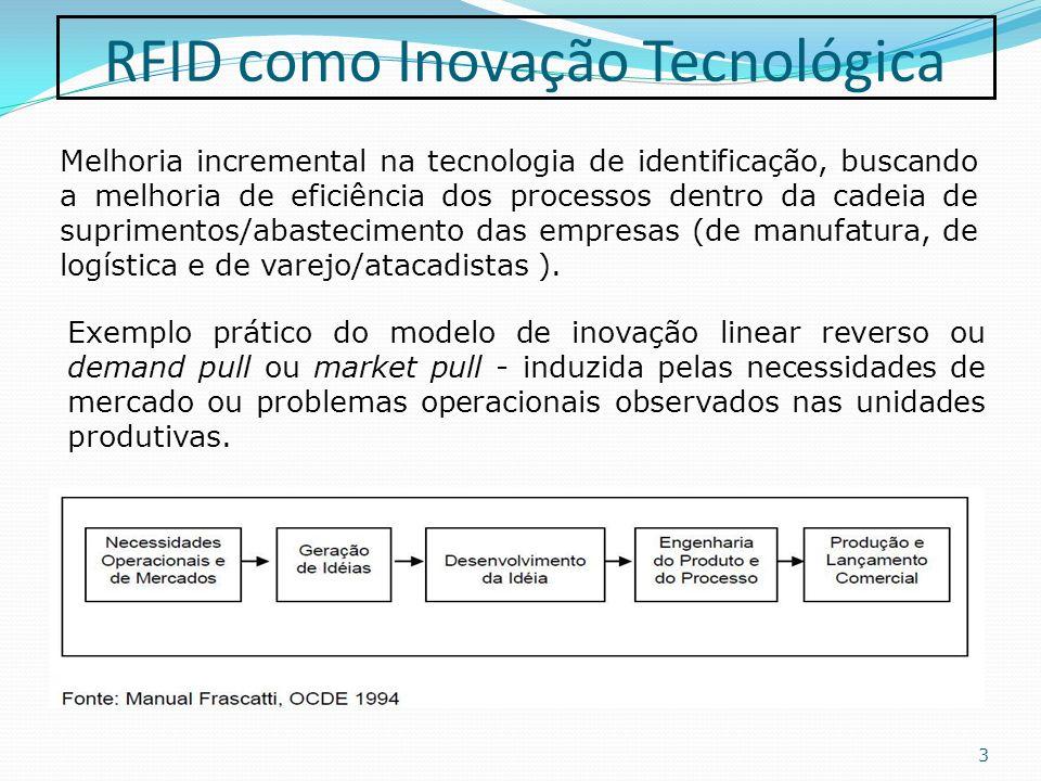 RFID como Inovação Tecnológica