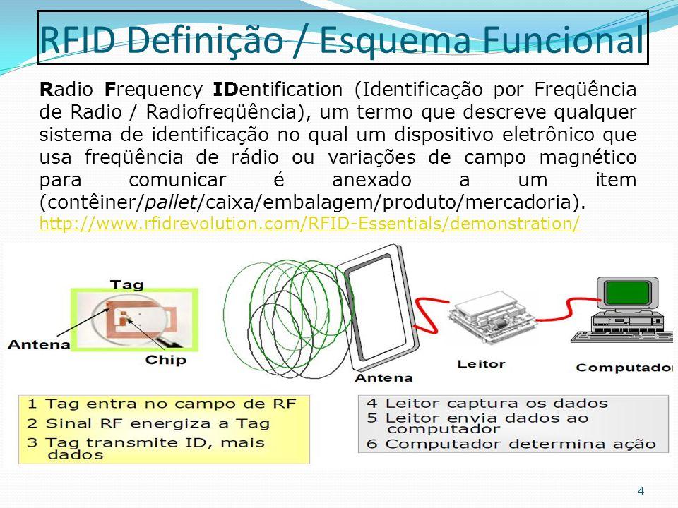 RFID Definição / Esquema Funcional