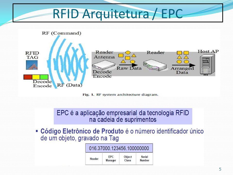 RFID Arquitetura / EPC