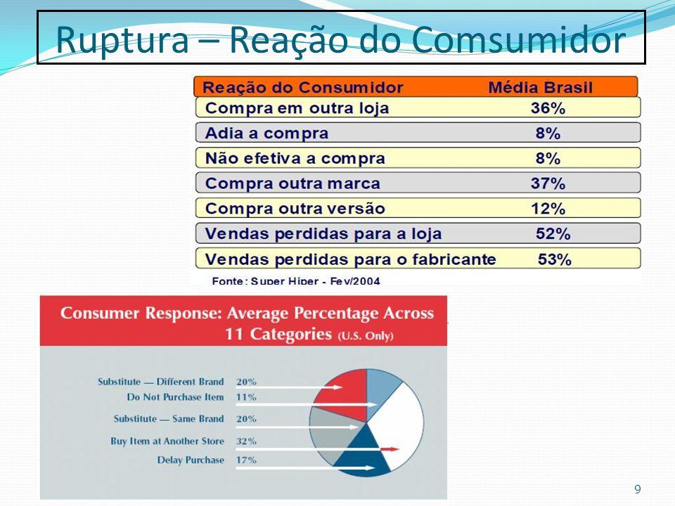 Ruptura – Reação do Comsumidor