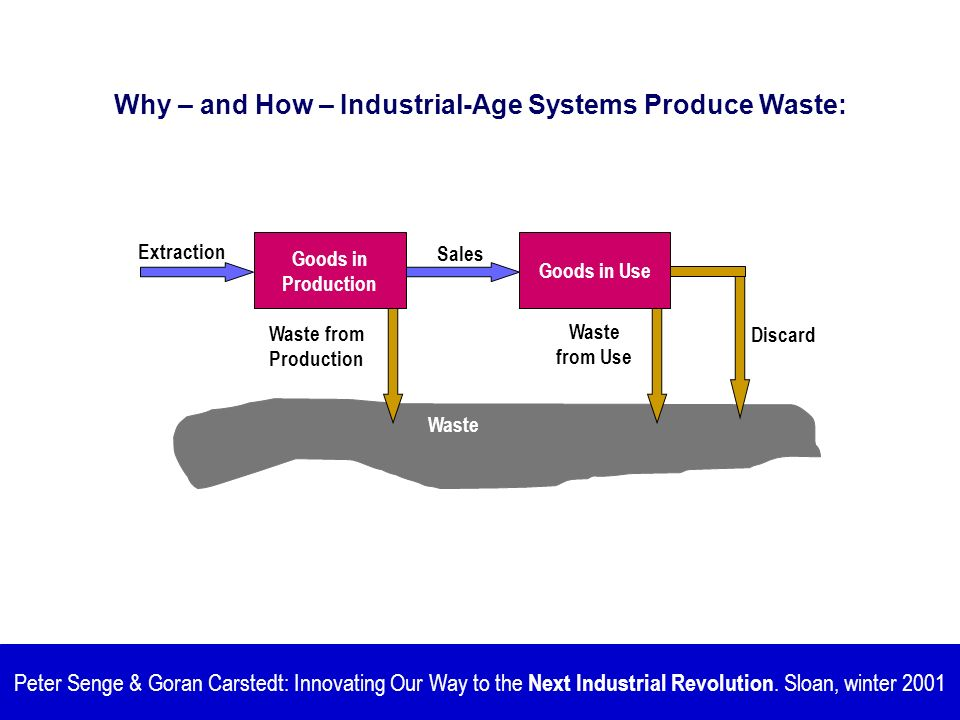 Why – and How – Industrial-Age Systems Produce Waste: