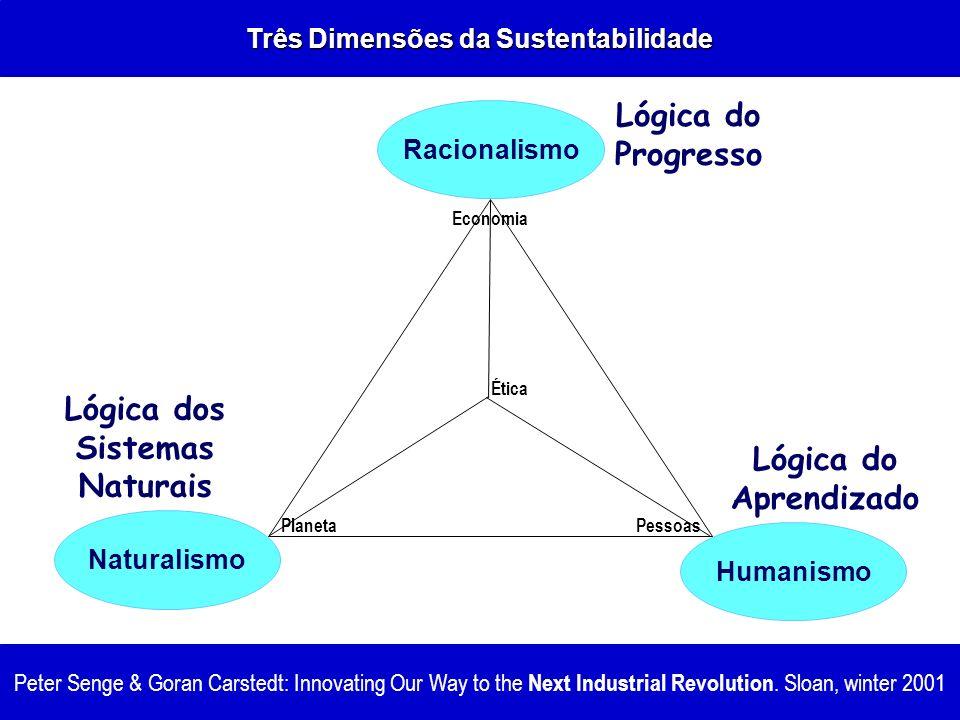 Três Dimensões da Sustentabilidade Lógica dos Sistemas Naturais