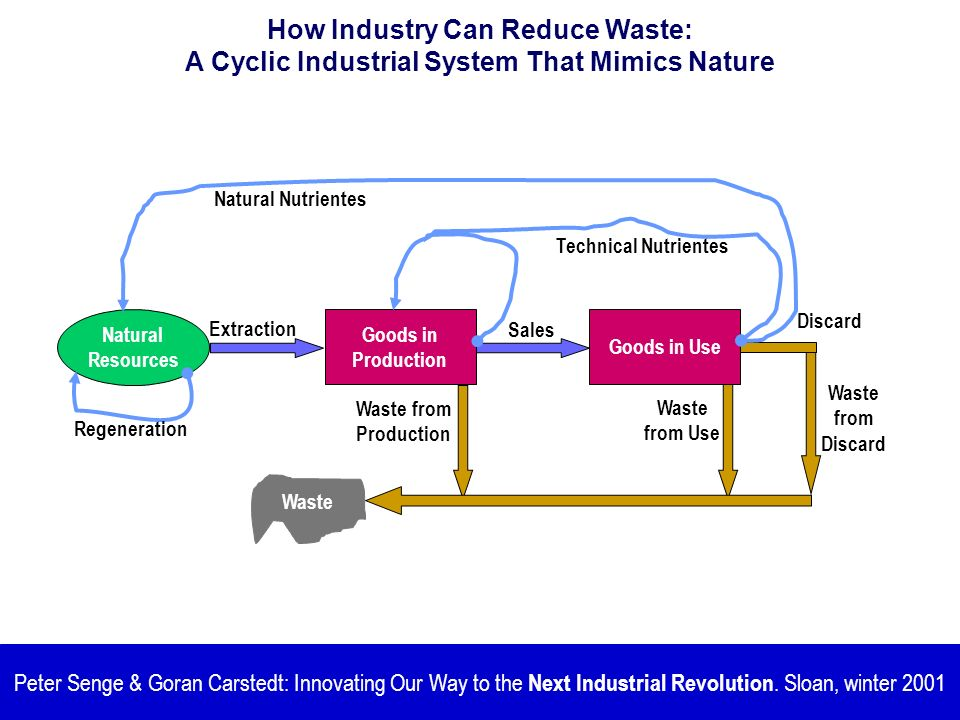 How Industry Can Reduce Waste: