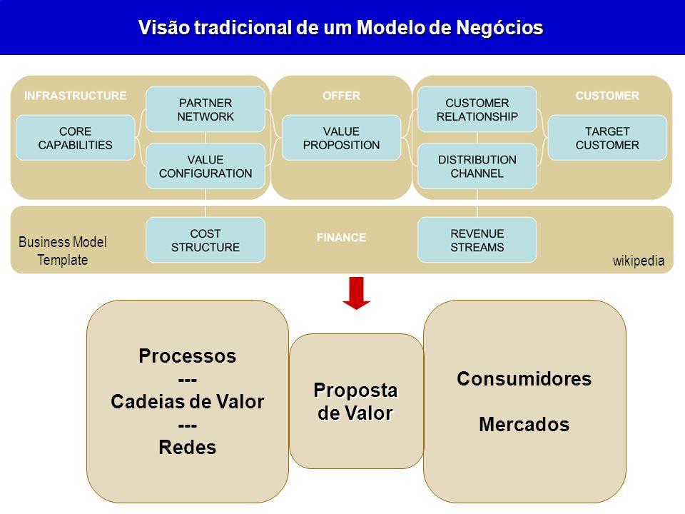 Visão tradicional de um Modelo de Negócios