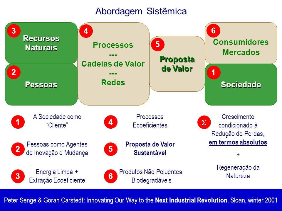 Proposta de Valor Sustentável