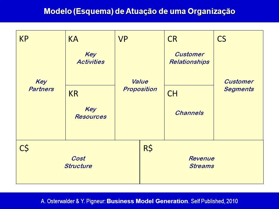Modelo (Esquema) de Atuação de uma Organização