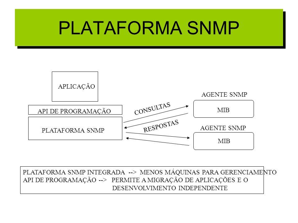 PLATAFORMA SNMP APLICAÇÃO AGENTE SNMP CONSULTAS MIB API DE PROGRAMAÇÃO