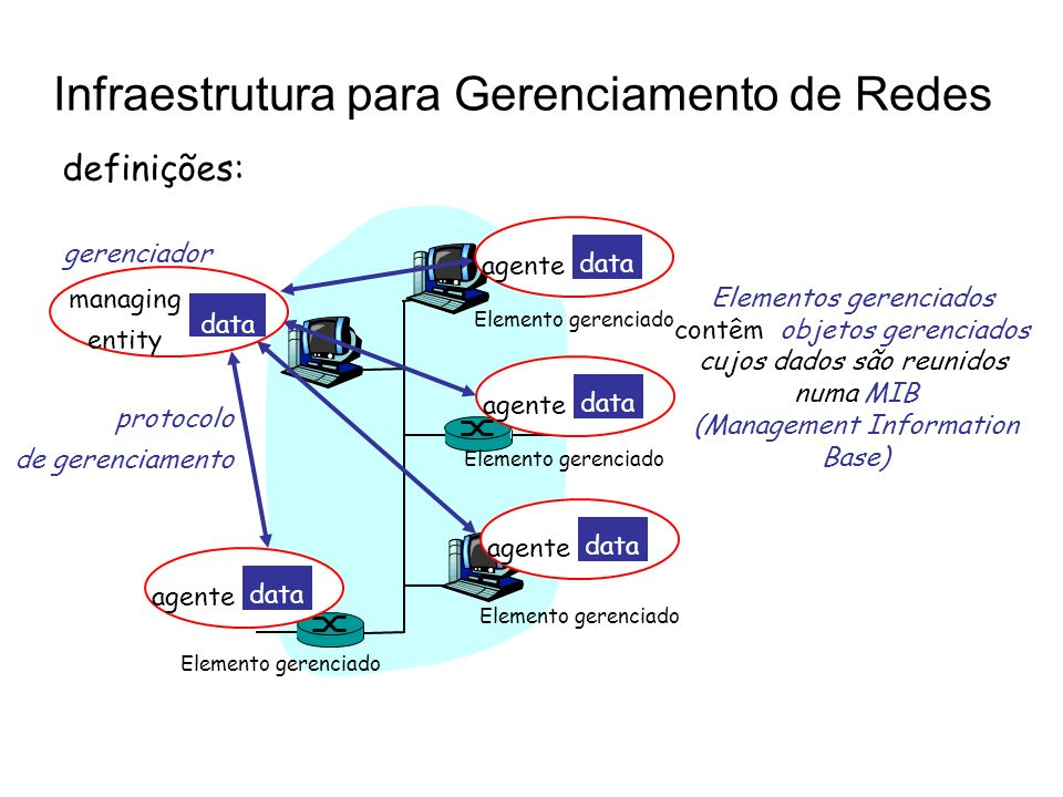 Infraestrutura para Gerenciamento de Redes