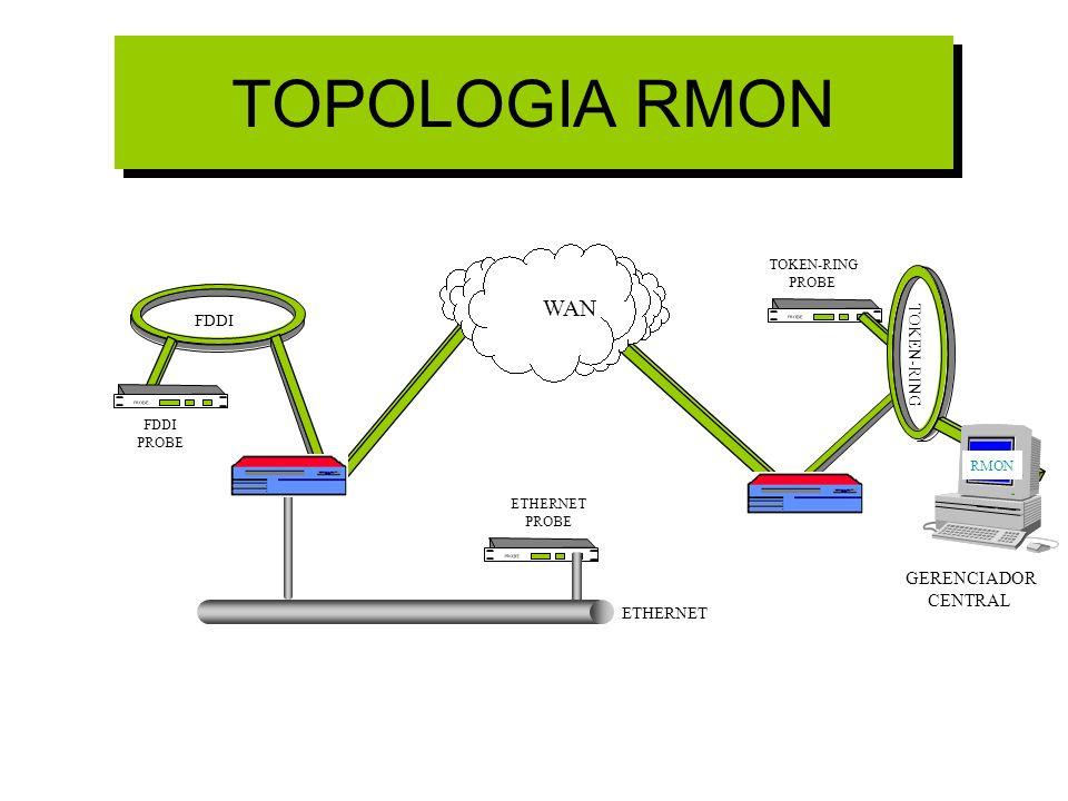 TOPOLOGIA RMON WAN GERENCIADOR CENTRAL FDDI TOKEN-RING ETHERNET