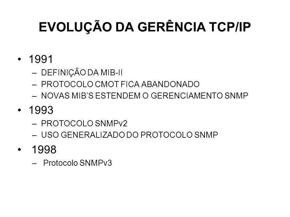 EVOLUÇÃO DA GERÊNCIA TCP/IP
