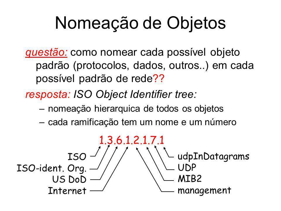Nomeação de Objetos questão: como nomear cada possível objeto padrão (protocolos, dados, outros..) em cada possível padrão de rede