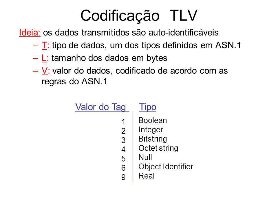 Codificação TLV Valor do Tag Tipo