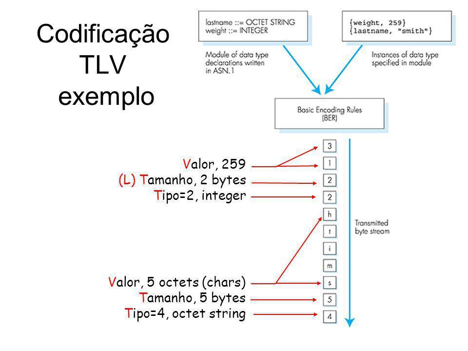 Codificação TLV exemplo