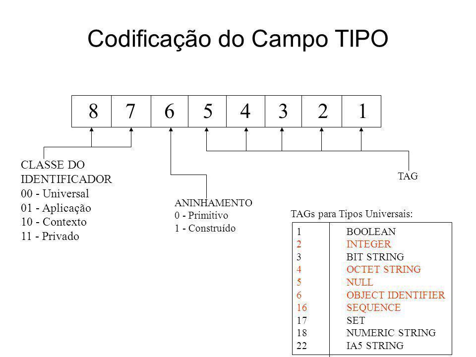 Codificação do Campo TIPO