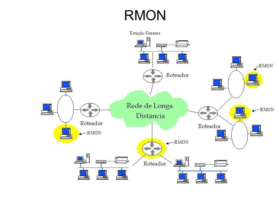 RMON Roteador Rede de Longa Distância RMON Estação Gerente