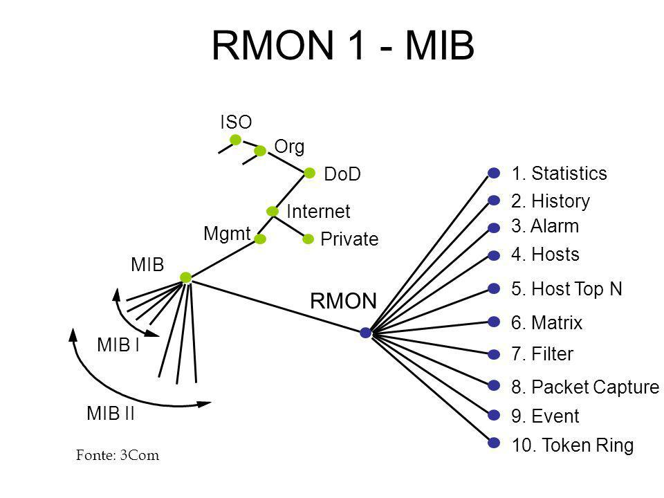 RMON 1 - MIB RMON ISO Org DoD 1. Statistics 2. History Internet