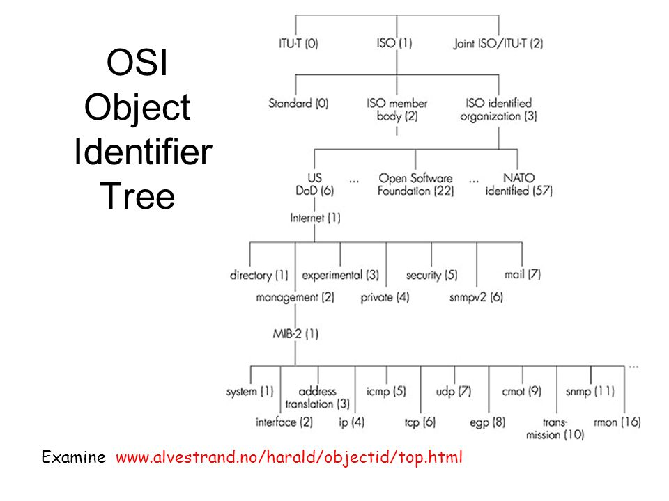OSI Object Identifier Tree