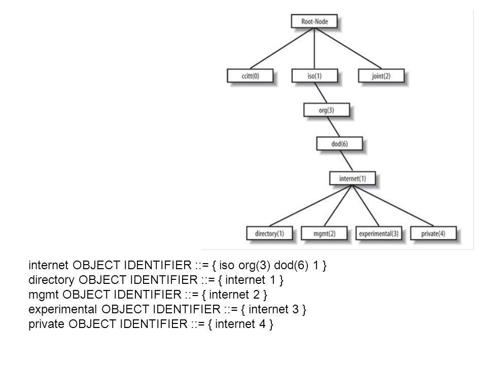 internet OBJECT IDENTIFIER ::= { iso org(3) dod(6) 1 }