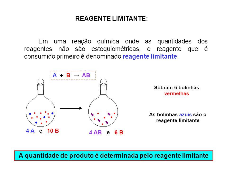 A quantidade de produto é determinada pelo reagente limitante