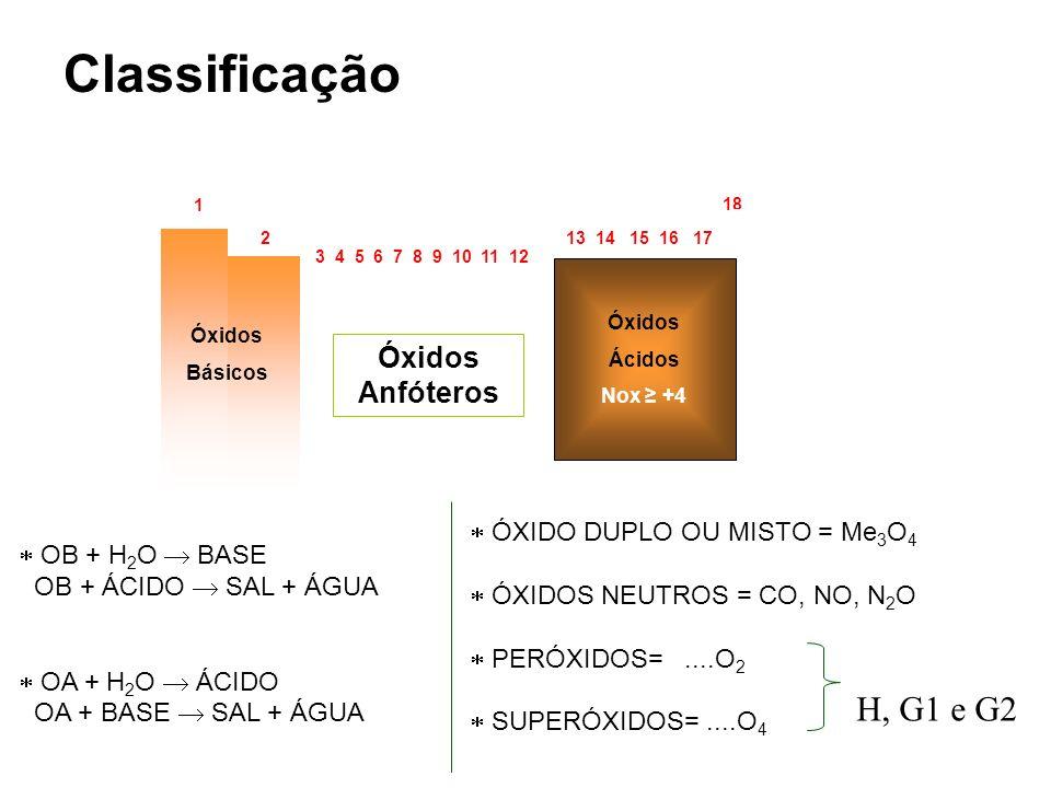 Classificação H, G1 e G2 13 14 15 16 17 Óxidos Anfóteros