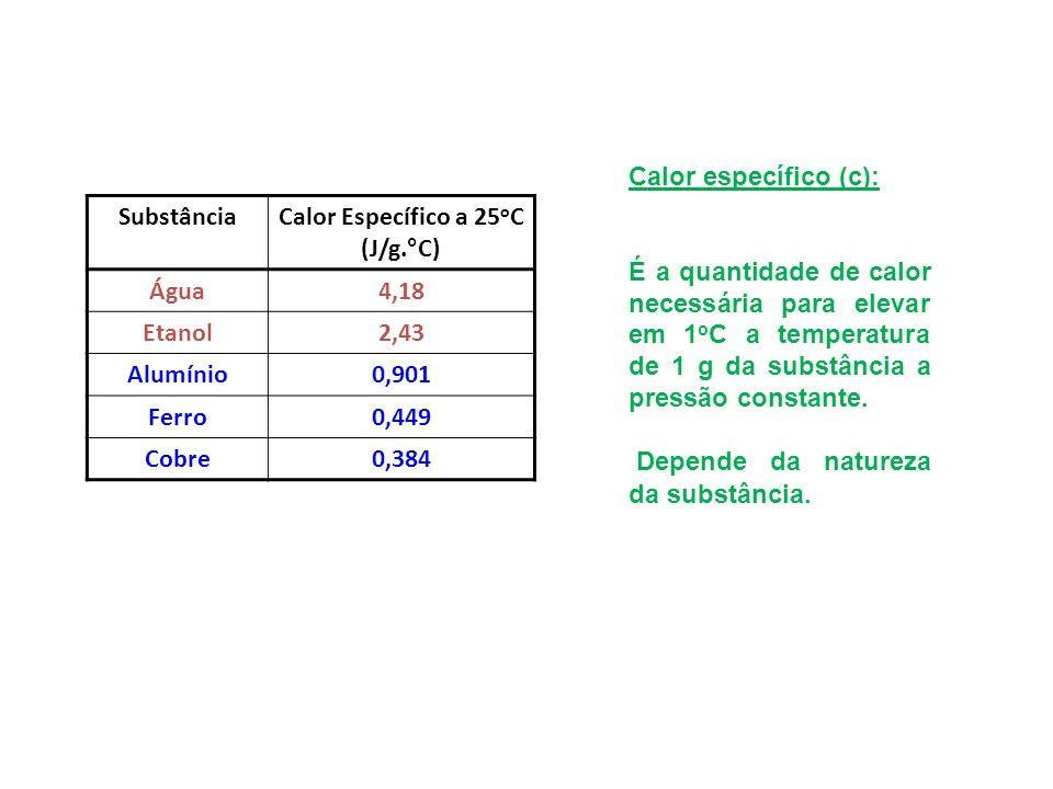 Calor Específico a 25oC (J/g.°C)
