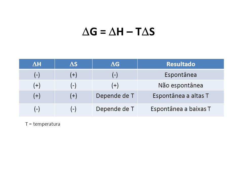 G = H – TS H S G Resultado (-) (+) Espontânea Não espontânea