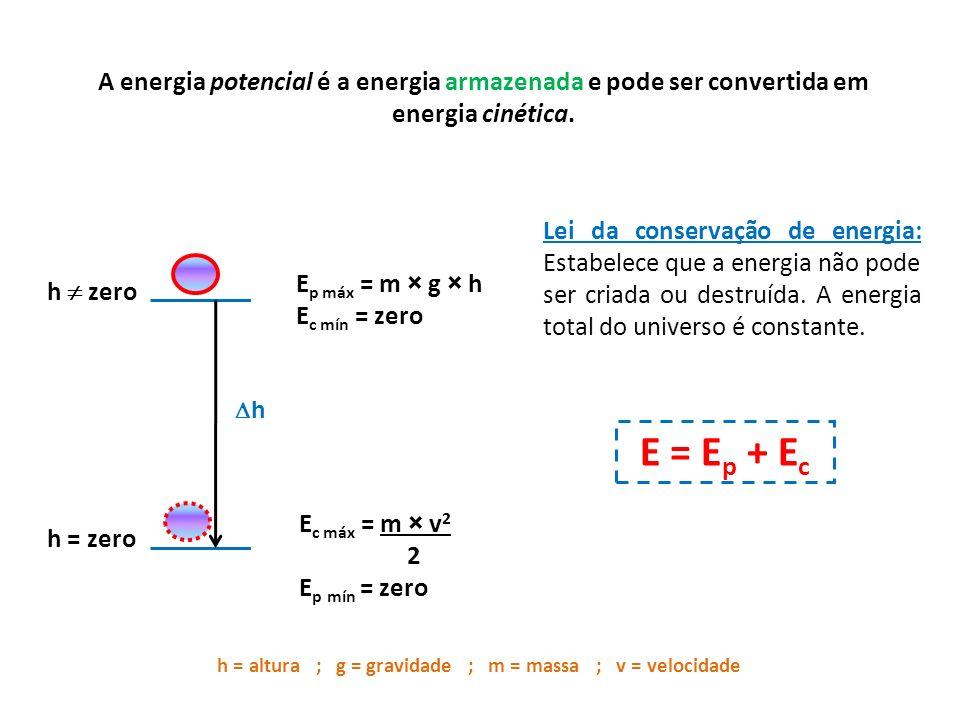 A energia potencial é a energia armazenada e pode ser convertida em energia cinética.