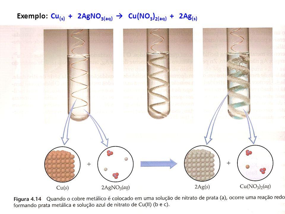 Exemplo: Cu(s) + 2AgNO3(aq) → Cu(NO3)2(aq) + 2Ag(s)