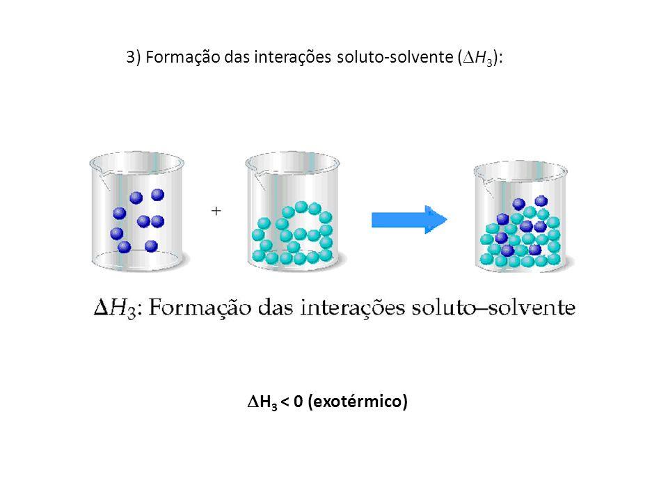 3) Formação das interações soluto-solvente (H3):