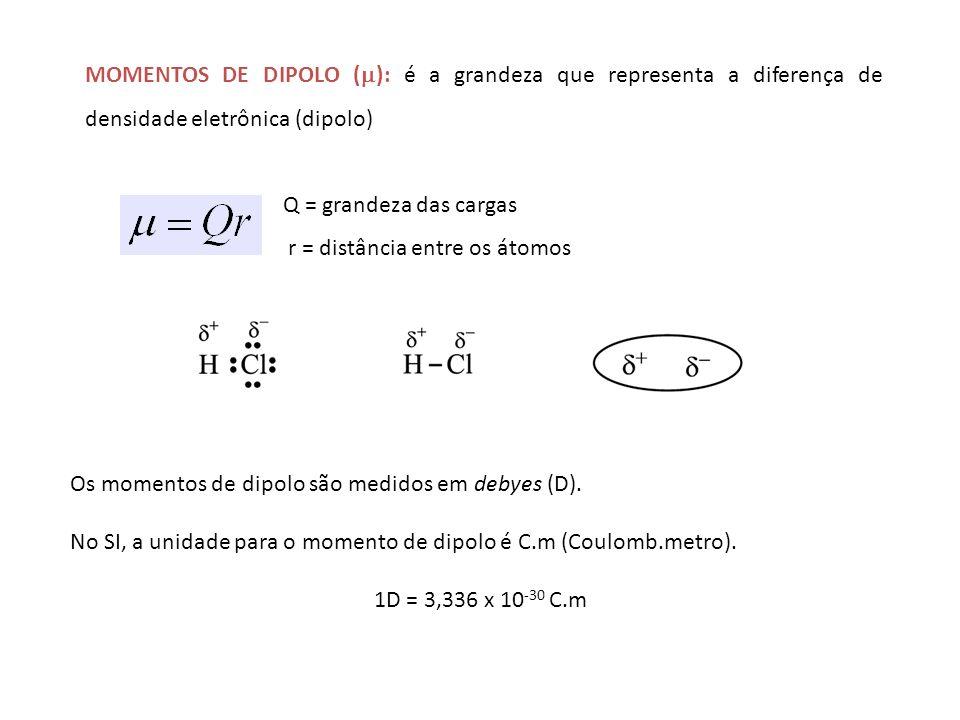 MOMENTOS DE DIPOLO (): é a grandeza que representa a diferença de densidade eletrônica (dipolo)