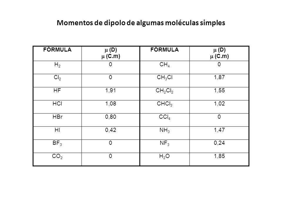 Momentos de dipolo de algumas moléculas simples