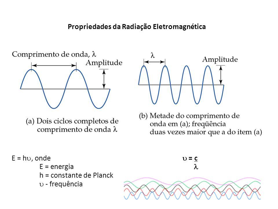 Propriedades da Radiação Eletromagnética