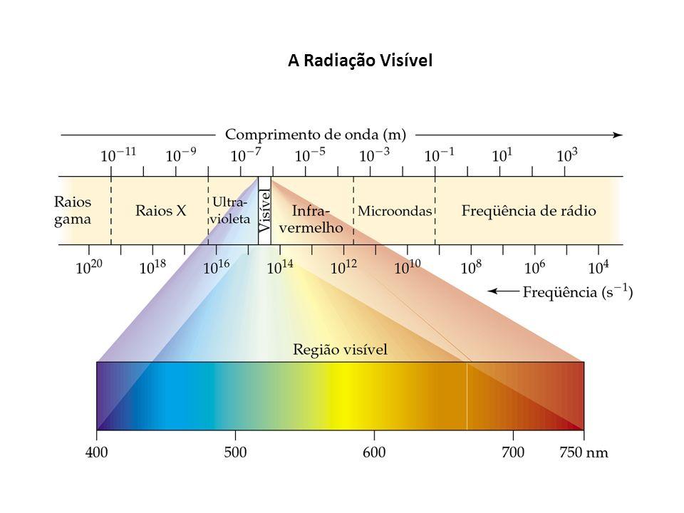 A Radiação Visível