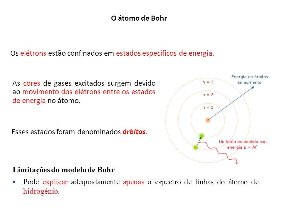O átomo de Bohr Os elétrons estão confinados em estados específicos de energia.