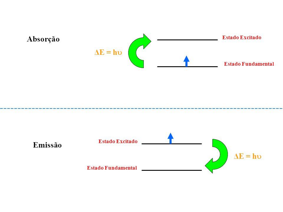 Absorção ΔE = h Emissão ΔE = h