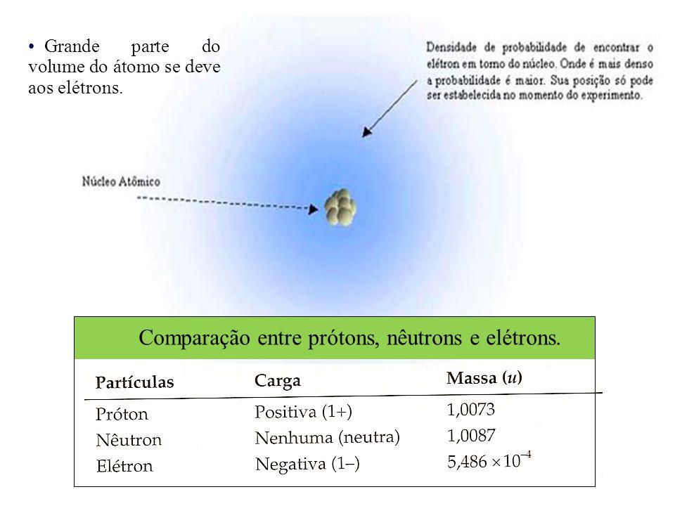 Comparação entre prótons, nêutrons e elétrons.
