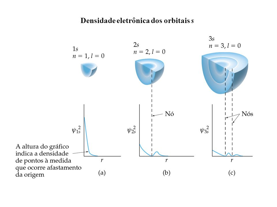 Densidade eletrônica dos orbitais s